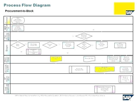 process mapping templates in excel process mapping templates in excel flow chart template