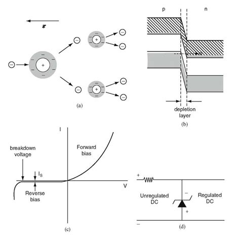 zener diode material zener diode material 28 images zener diode basic operation and 28 images instrumentation and