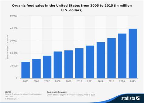 food sles organic food sales in the u s 2015 statistic