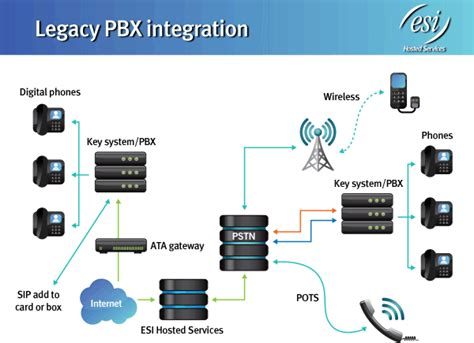 ip pbx diagram ip pbx ip pbx network diagram