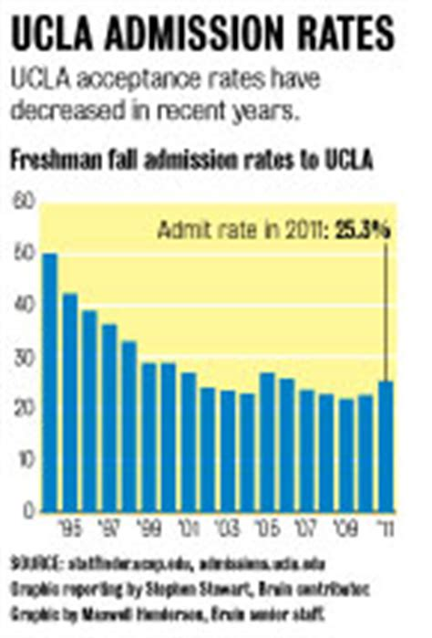 Ucla School Mba Acceptance Rate by A Record High Number Of Applicants For Ucla Results In Low