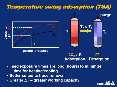temperature swing adsorption ppt carbon dioxide capture by adsorption traditional
