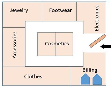 layout fashion meaning retail management space