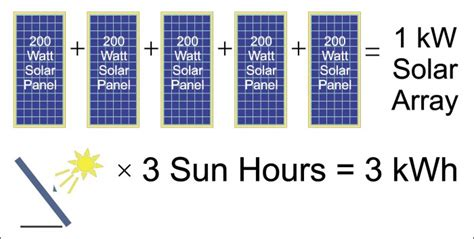 how much solar can i generate how to power your home with solar deciding on a system size