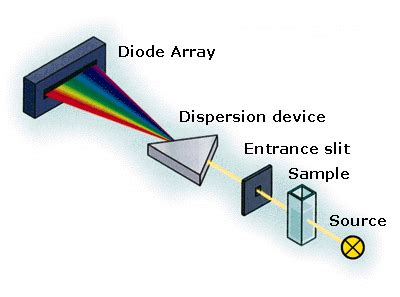 diode array detector detektor nmsu diode array