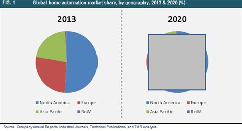 home automation market global industry analysis size