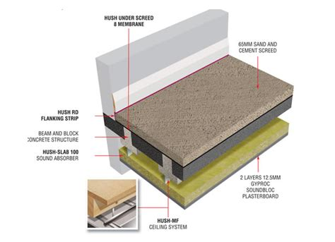 Acoustic Ceiling Insulation by Hd1047 Hush System Bb Screed Sound Insulation