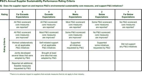 P G Resume Template by P G Supplier Sustainability Scorecard Sustainability