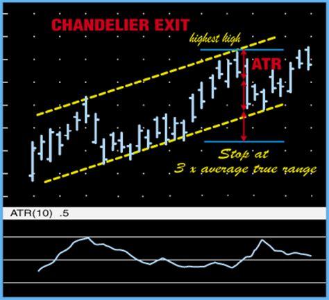 Trader S Notebook Good Stop Bad Stop Chandelier Exits Chandelier Exit