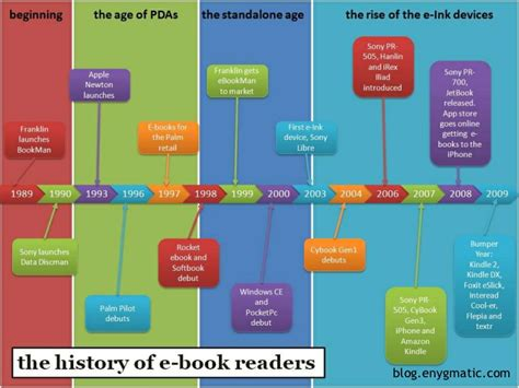 ebook format comparison comparison of e book formats wikipedia autos post