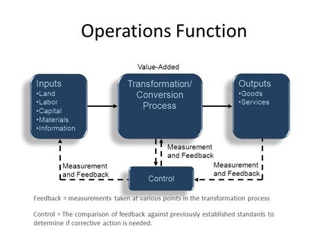 operation management operations management process www imgkid com the image