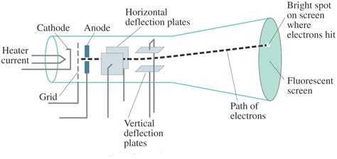 diagram of cathode cathode crt science facts