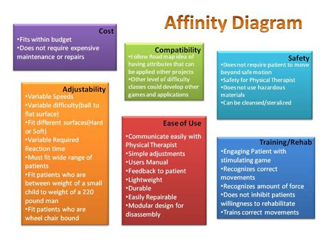 diagram steps affinity diagram steps affinity free engine image for