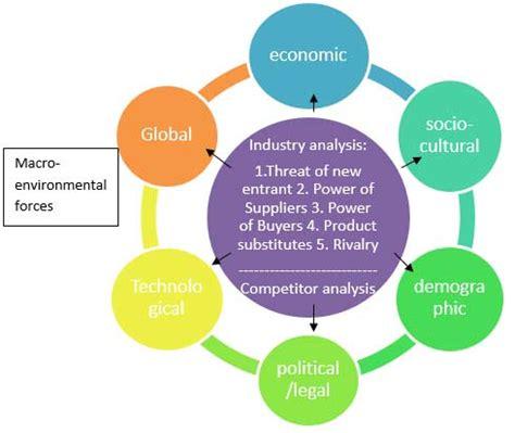 external environment analysis definition | marketing