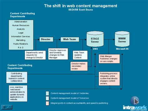 content management workflow website content update services rates and content update