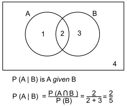 a b venn diagram conditional probability venn diagrams html