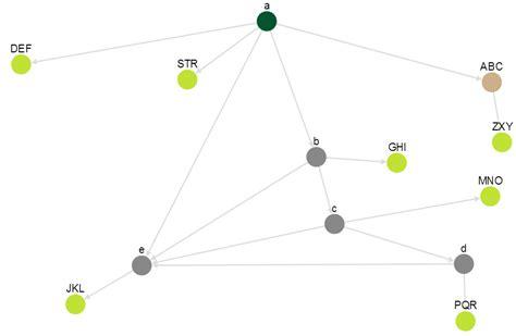 cytoscape js javascript select just the child nodes of a parent node