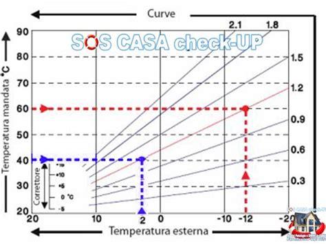 potenza termica riscaldamento a pavimento sonda esterna caldaia climatica regolazione impianto di