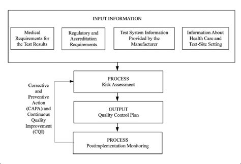 design guidelines for stormwater quality improvement devices process to develop and continually improve a quality