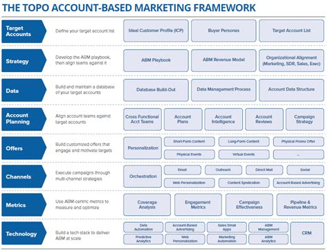 account based marketing template gallery templates
