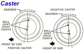pattern wheel definition wheel alignment