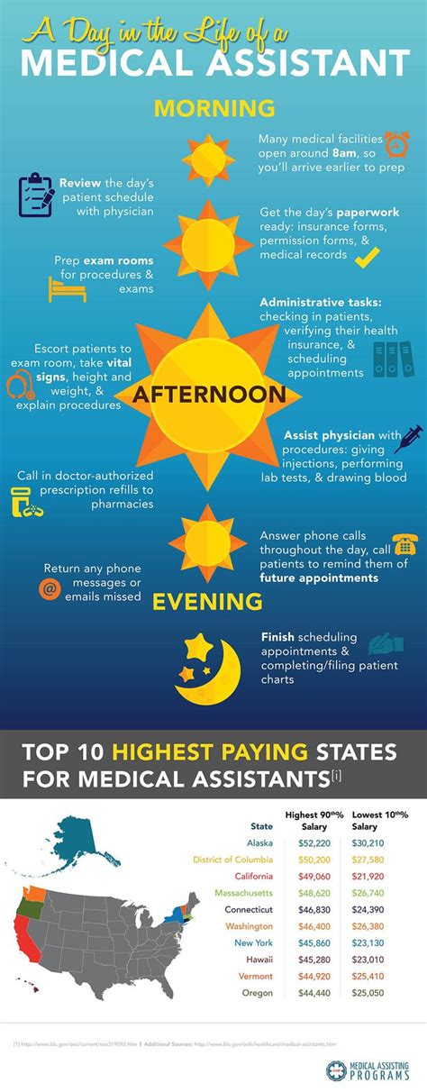 17 best images about medical assisting on pinterest