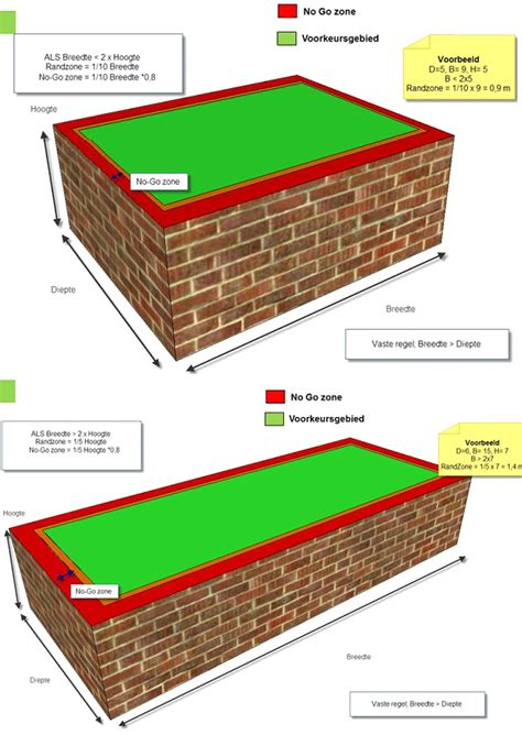 plaatsen zonnepanelen erfgrens zonnepanelen op plat dak monteren kenniscentrum zonnepanelen