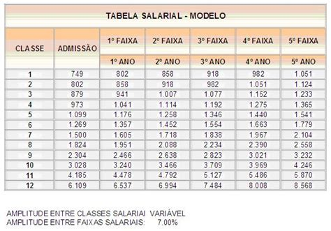 tabela salarial transporte de valores pesquisa salarial compare os cargos e sal 225 rios da tabela