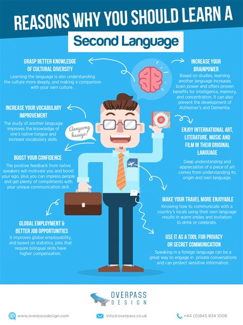 8 Reasons Why I by 8 Reasons Why You Should Learn A Second Language