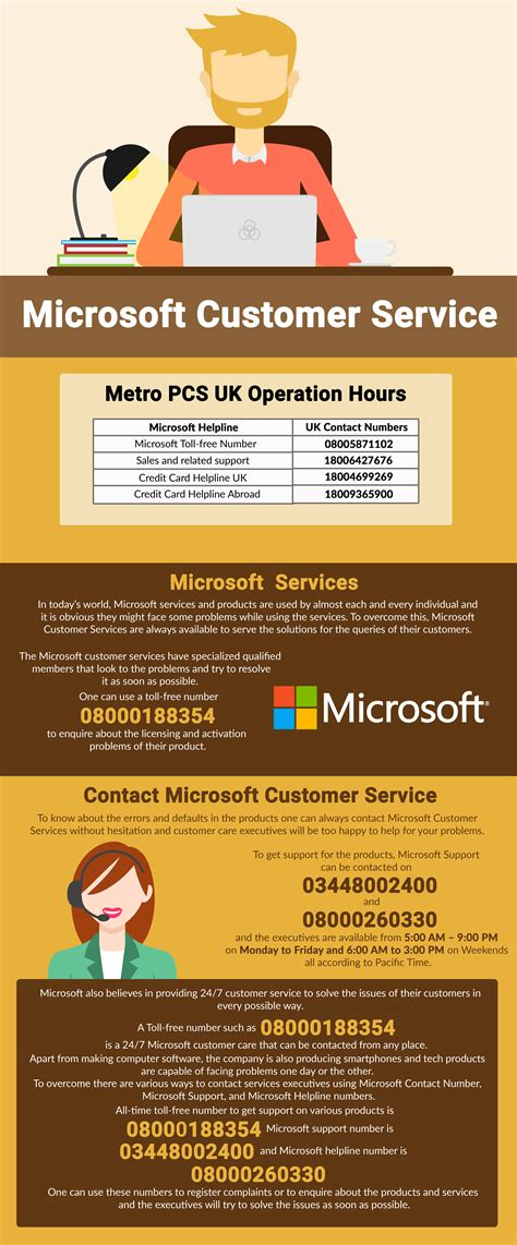 microsoft help desk phone number cottage plans with photos
