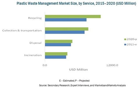 Furniture Recycling by Plastic Waste Management Market By Service Amp Equipment