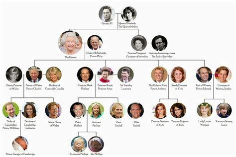 the royal family tree the british royal family my caelab