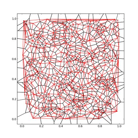 triangle pattern in python python calculate voronoi tesselation from scipy s