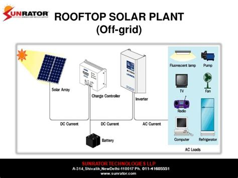 rooftop solar system design designing solar pv systems rooftops