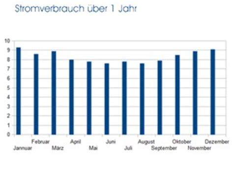 Was Verbraucht Am Meisten Strom Im Haushalt 2447 by Stromverbrauch Durchschnitt 3 Und 4 Personenhaushalt