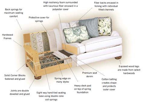 Best Sofa Cushion Construction   Home Fatare