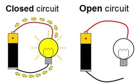 circuit science definition what is the difference between an open and closed circuit