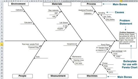 fishbone diagram excel fishbone diagram template in excel draw ishikawa