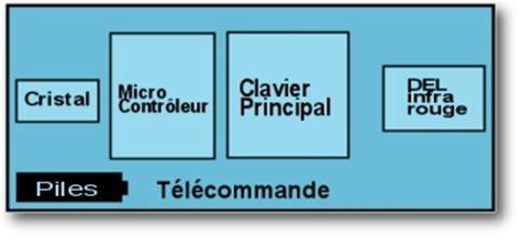 diagramme bloc du codeur du clavier bloc diagramme d une t 233 l 233 commande typique