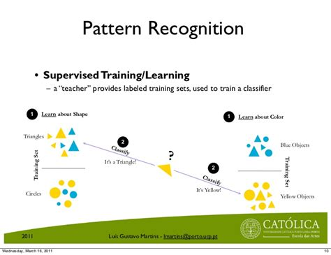 pattern recognition dataset introduction to pattern recognition