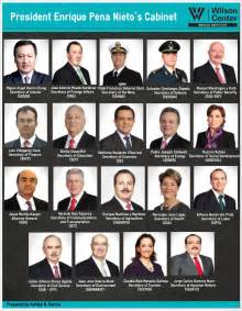 Current Cabinet Secretaries Cabinet Mexico Institute