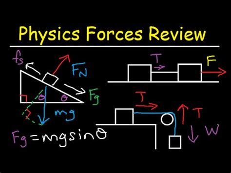 physics incline static kinetic friction tension normal inclined