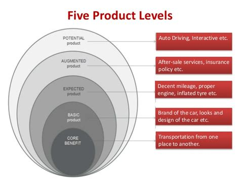 product strategy template product strategy with indian exles