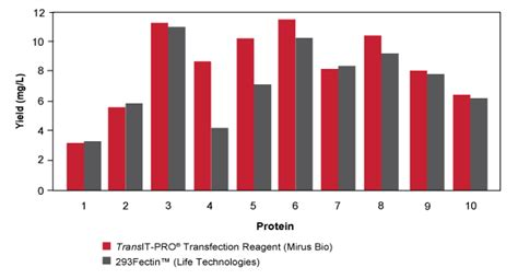 protein yield transit pro transfection reagent kit research reagent