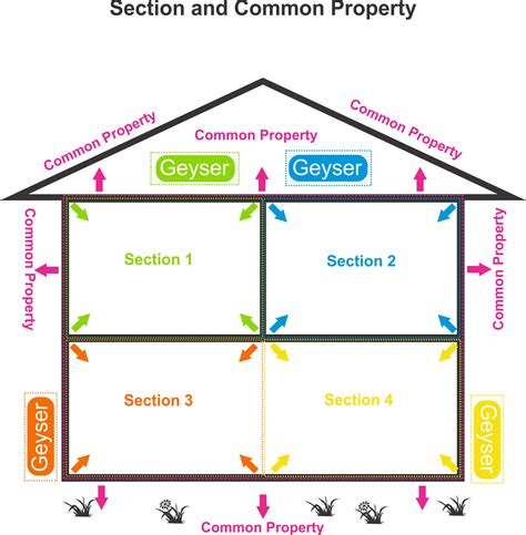 what is a sectional title property angor property