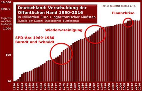 tarifvertrag öffentliche banken charts studien