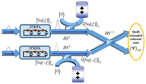 integrated photonic quantum circuits with generalized directional couplers photonics special issue quantum photonics circuits