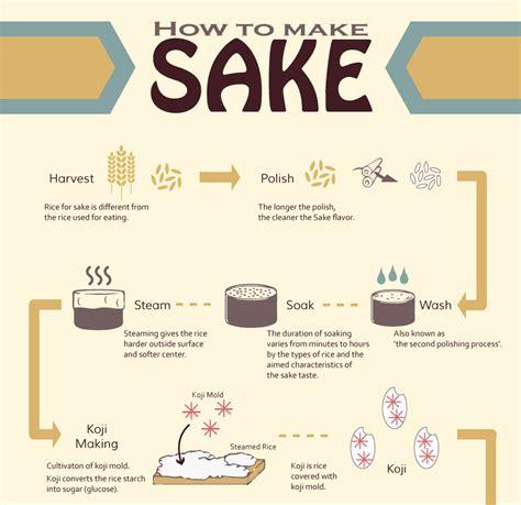 how to make how to make sake sake process saketalk