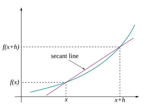 slope of secant line patrickjmt mat1375 precalculus fall 2015