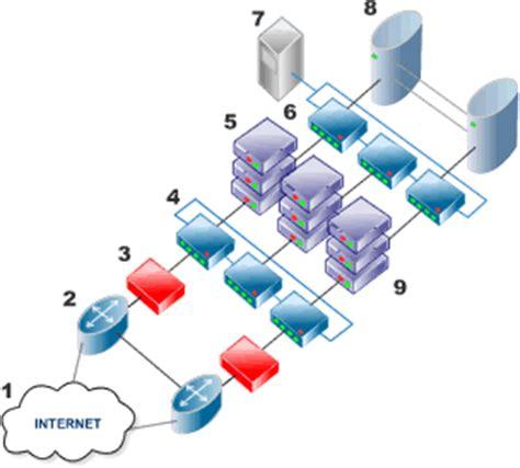web hosting diagram excite hosting data centre